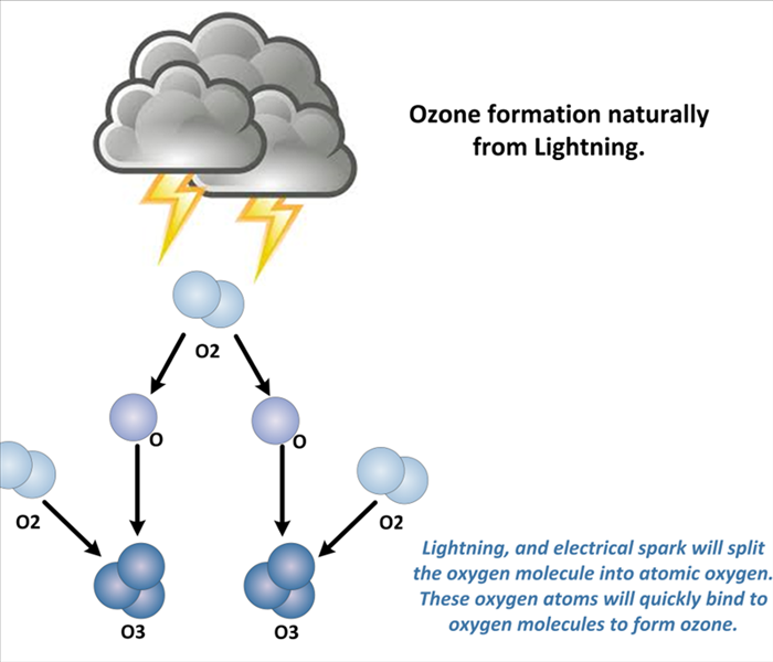 Cleaning Ozone 101: Using Oxygen Molecules For Odor Removal